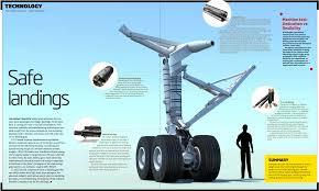 Boeing Landing Gear Design Mike James Media News Page