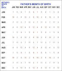 True Chinese Birth Chart Chinese Birth Chart In Nepali Bedowntowndaytona Com