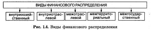 Субъекты и объекты управления государственными финансами  Контрольная функция финансов заключается в реализации контроля за реальным денежным оборотом и формированием фондов денежных средств