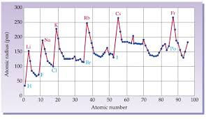 as we go from left to right in the periodic table we see a large increase in atomic radius as we reach each new 1a element li na k rb cs fr
