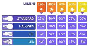 Led Vs Incandescent Lumens Chart Led Light Bulb Incandescent Equivalent Wattage Comparison
