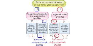 4. ÜNİTE ÇÖZÜMLERİ TEST 37 1. Kaplardaki maddeler hakkında verilen  bilgilere göre; I. X maddesi boşluklu yapıda olduğ