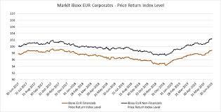 Corporate Bond Spreads Chart Ihs Markit Iboxx Corporate Bond Indices