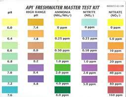 Water Test Chart Api Water Test Color Chart Www Bedowntowndaytona Com