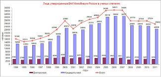 Статистика защит диссертаций phd в России утвержденные ВАК