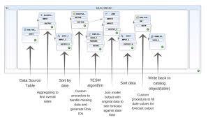 Sap Hana Design Studio Predictive Analytics Using Sap Design Studio And Sap Hana