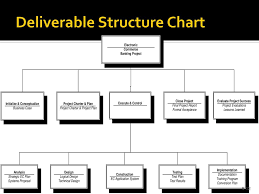 Deliverable Structure Chart Defining And Managing Project And Product Scope Ppt Download