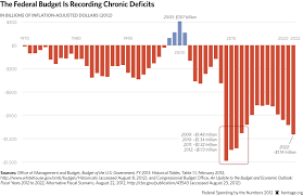 Us Yearly Deficit Chart How To Rack Up 18 Trillion In Debt And How To Pay It Down