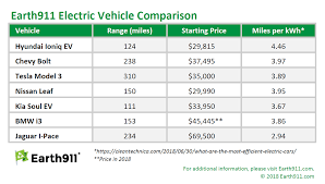 Electric Vehicle Comparison Chart Electric Car Range Comparison 2018 Motavera Com