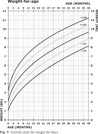 Four Year Old Growth Chart Figure 5 From Growth Charts For Wolf Hirschhorn Syndrome 0