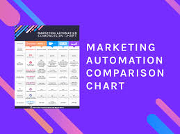 Marketing Automation Comparison Chart Library Net Results