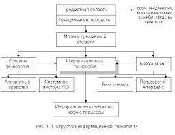 ru Рефераты по эргономике Информационные технологии  Структура информационной
