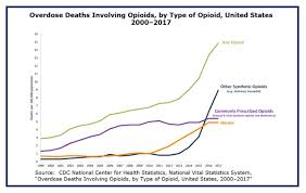 Dea Pay Chart Oig Report Concludes That Dea Was Slow To Respond To Opioid