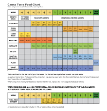 Canna Nutrients Feeding Chart Canna Terra Feed Chart Download Yours Growell Hydroponics