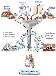Probate Process Flow Chart Uk Lawyer Denver Attorney Estate Planning Wills Trusts Probate