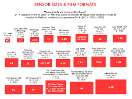 Image Sensor Size Comparison Chart A Filmmakers Guide To Sensor Sizes And Lens Formats