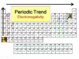 Electronegativity Chart Trend Periodic Trends In Electronegativity