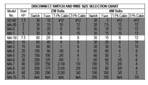 Motor Disconnect Sizing Chart Practical Machinist Largest Manufacturing Technology Forum