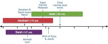 Abraham Isaac And Jacob A Chronology British Bible School