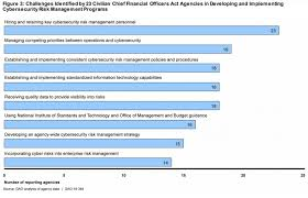 Us Government Departments Chart Gao Blasts Cybersecurity Efforts Of Federal Agencies