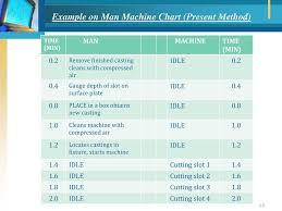 Man Machine Chart Work Study Method Study Ppt Download