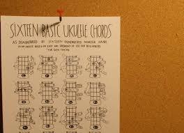 Ukulele Chords Chart Handdrawn Illustrations Of Hands Fingers Uke Fingering Diagram For Beginners Gcea Tuning Pdf Instant Download