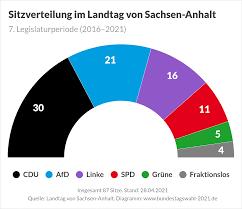 Das flächenland hat etwa 2,19 millionen einwohner. Landtagswahl In Sachsen Anhalt 2021 Bundestagswahl 2021