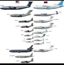 Fighter Aircraft Comparison Chart Large Military Aircraft Of The Usa