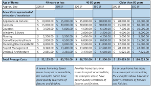 kitchen remodel cost, Home Renovation Budget Spreadsheet ...