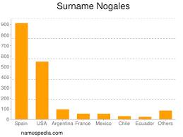 Nogales - Names Encyclopedia