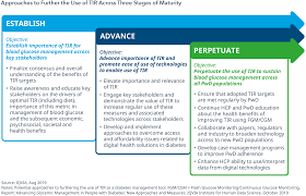 Diabetes Stages Chart Advancing Glycemic Management In People With Diabetes Iqvia