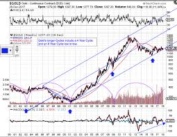 30 Year Gold Chart Longer Cycles For Gold And The Us Dollar The Market Oracle