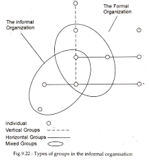 Formal Organisation Chart Informal Organisation Types Functions And Structure With