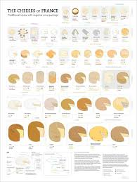 Cheese Flavor Chart The Cheeses Of France De Long