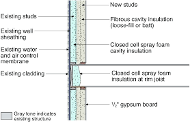 insulating existing wall exterior wall insulation foam