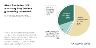 Americans Views On Guns And Gun Ownership 8 Key Findings
