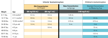 Concentrated Motrin Infant Drops Dosage Chart Peaceful Parenting Acetaminophen Tylenol And Ibuprofen