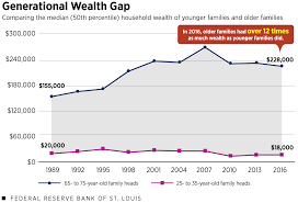Wealth Inequality In America Key Facts Figures St