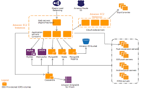 Parse Case Study Amazon Web Services Aws