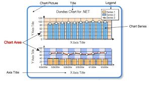 Understanding Chart Areas With Dundas Chart For Net