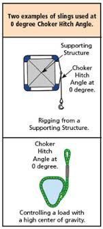 Rigging Choker Chart Sling Hitches Lift It Manufacturing