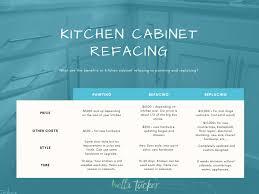Kitchen Cabinet Refacing We Do That Too Bella Tucker Decorative