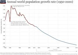 World Population Timeline Chart This Is How The Global Population Has Changed In The Last