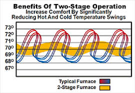 onestage furnace vs twostage 2 stage s29