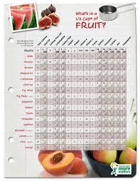 Fruit Nutrition Database Have A Plant
