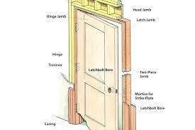 What Is A Door Jamb Door What Is A Jamb R Nongzico