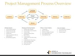 Post Project Review Template Medium To Large Size Of Post Project