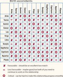 72 Exhaustive Astrology Compatibility Chart By Birthdate