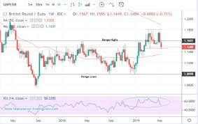 Pound To Euro Exchange Rate Forecast Technical Breakdown