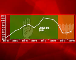 Oil Price Chart History 5 Years Who Taxed Petrol More Upa Or Nda India News